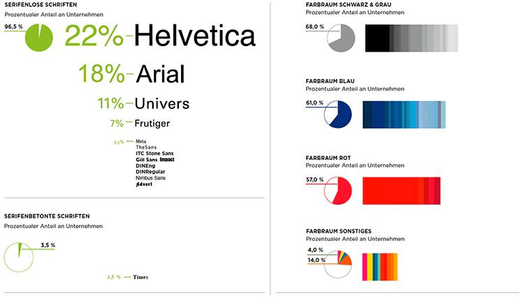 Typisches Ergebnis einer Farb- und Schriftanalyse in einem Bewerberumfeld