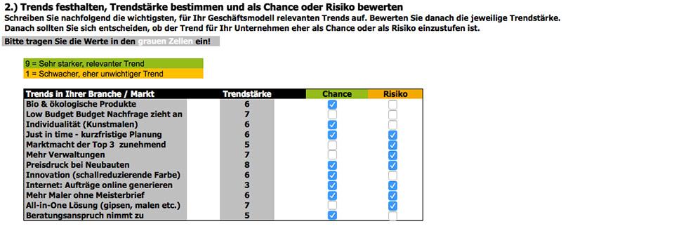 Chance und Risiken