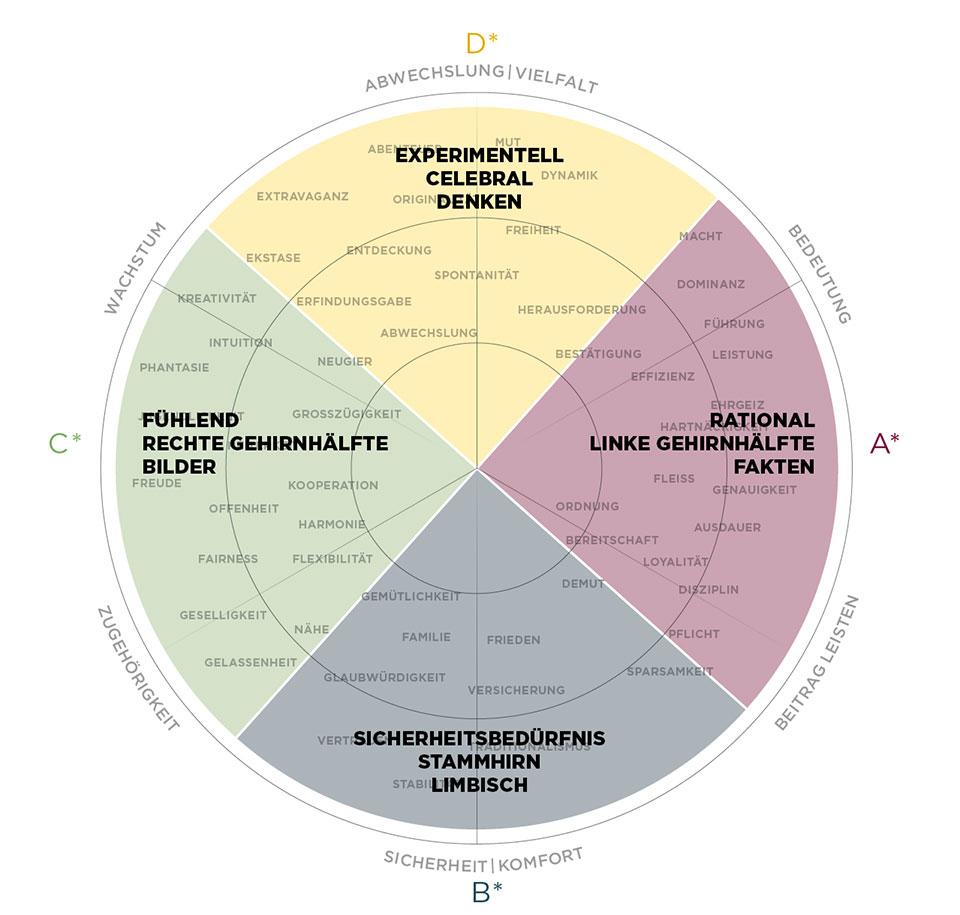 Das Vier-Quadranten-Modell