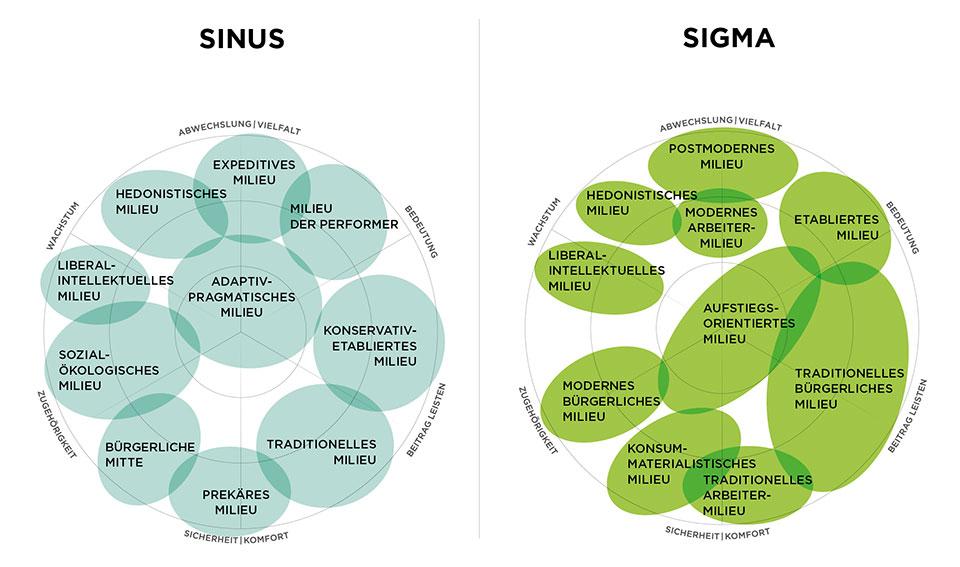 Modelle für Zielgruppensegmentierung des SINUS- und SIGMA-Milieus