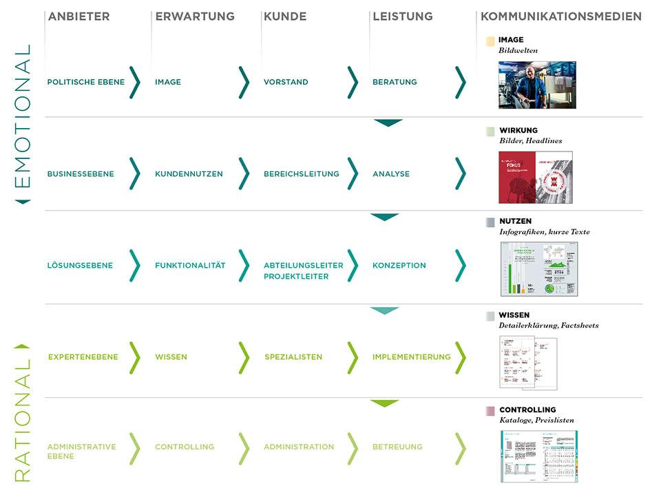 Kommunikations-Paritäten-Modell