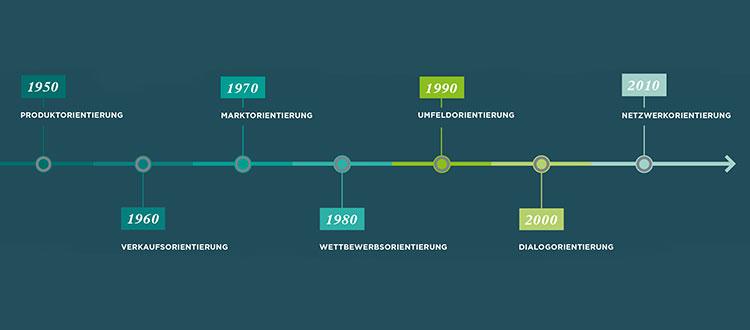 Historische Entwicklung des Marketings