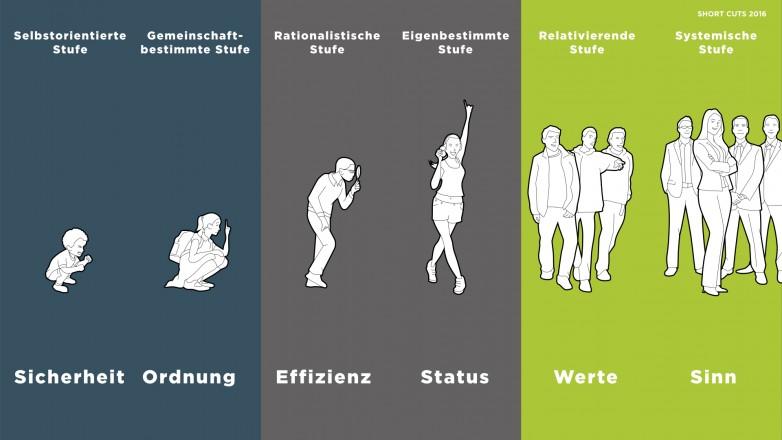Ich-Entwicklung Grafiken Führungskräfte